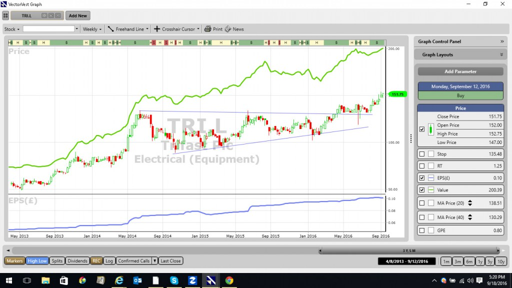 Trifast chart