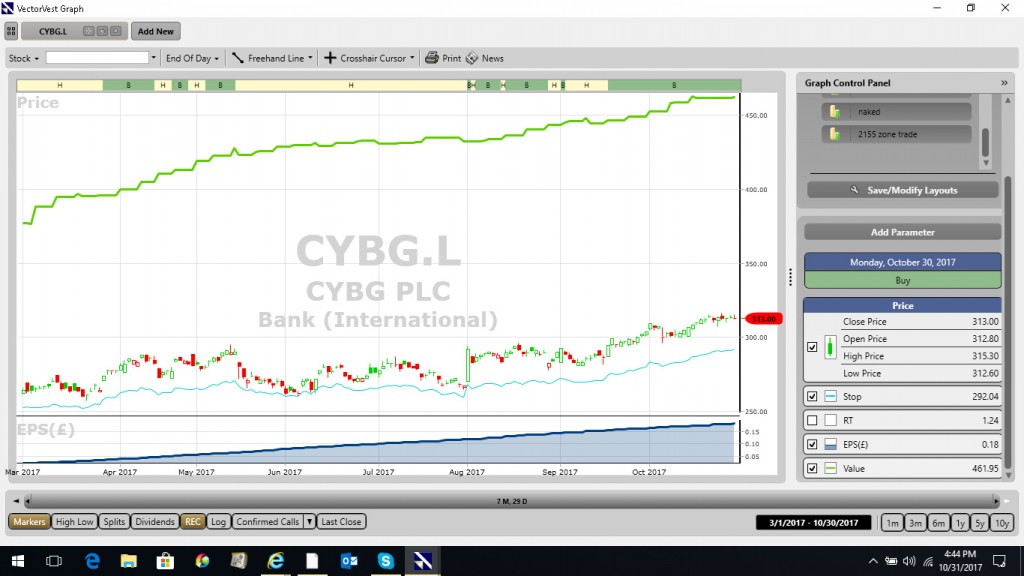 how to sell cybg shares