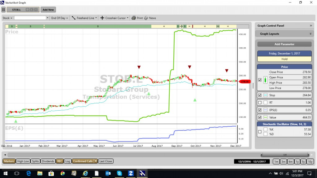 Stobart Group VectorVest chart