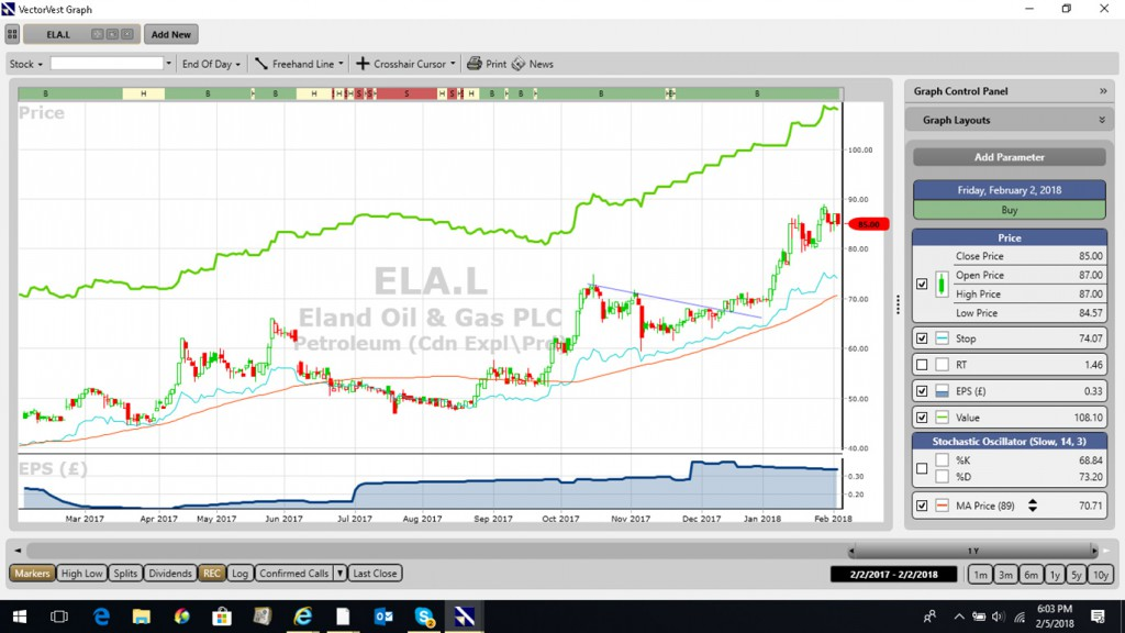 VectorVest UK chart of Eland Oil & Gas, plc