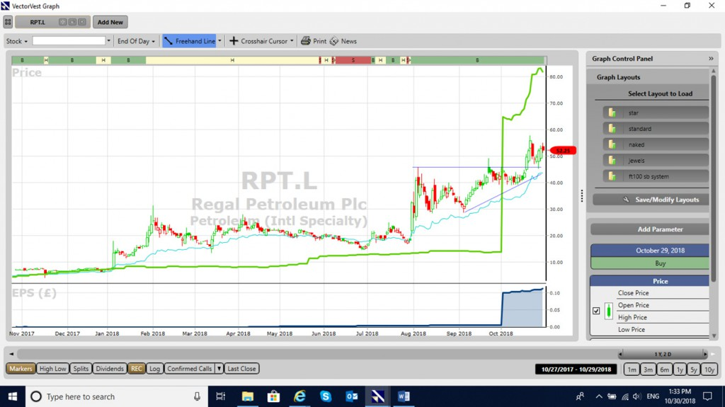 VectorVest price chart of RPT.L showing EPS.