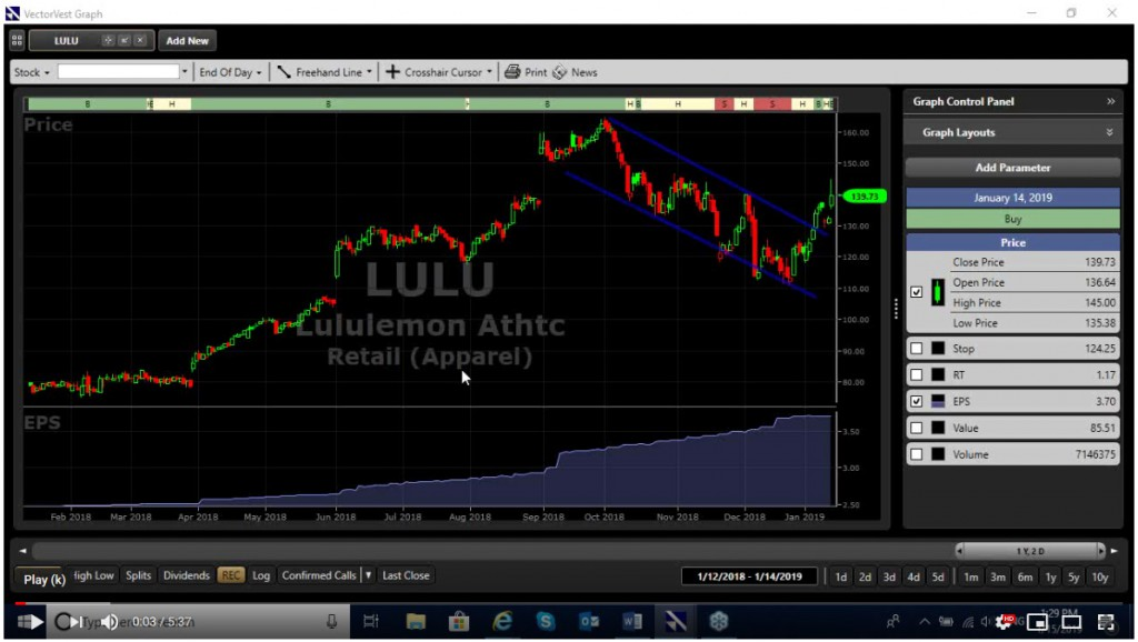 Lululemon chart on VectorVest