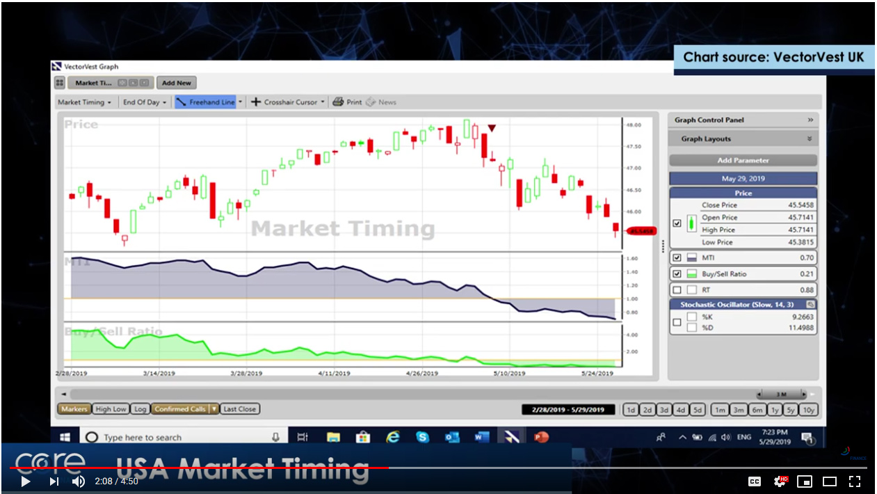 VectorVest US Market Timing chart